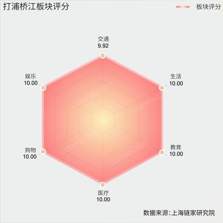 打浦桥板块评分雷达图.jpg