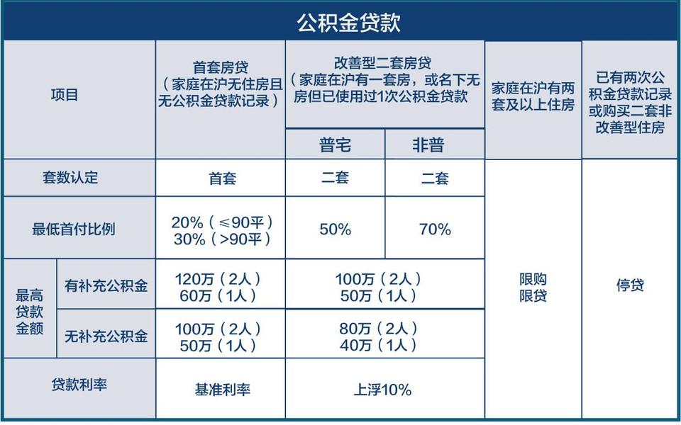 新政 公积金贷款表格11-01.png