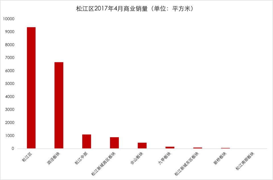 松江区2017年4月商业销量.png